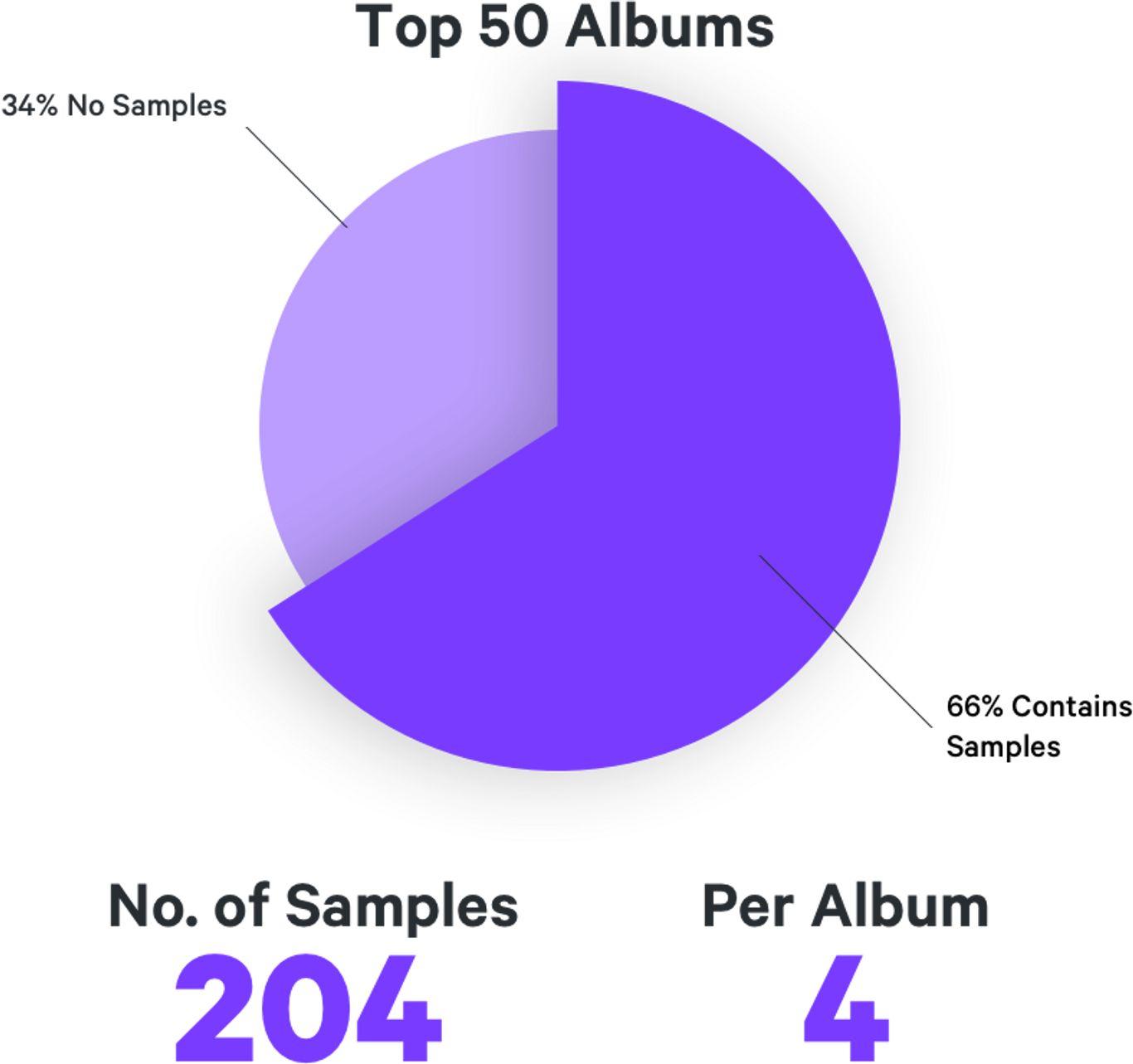 Tracklib Presents State of Sampling | Tracklib Blog