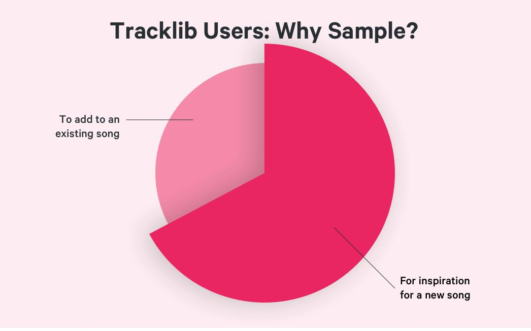 Tracklib Presents State of Sampling | Tracklib Blog